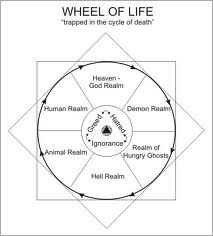 Samsaric Wheel 6 realms