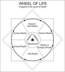 Samsaric Wheel 6 realms