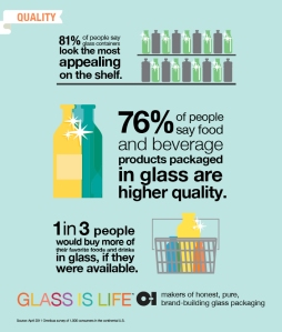 Glass is preferred for bevs