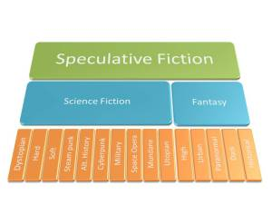 Spec Fic and subgenres