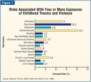 Risks associated with childhood trauma