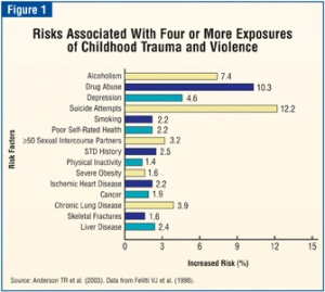 Risks associated with childhood trauma