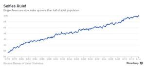 Singles Bloomberg graphic