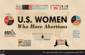 Abortion stats actual