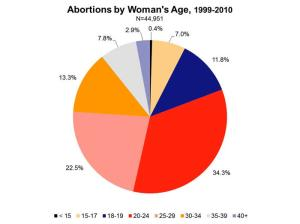 ages of women abortion
