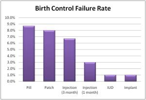Birth control failure rates
