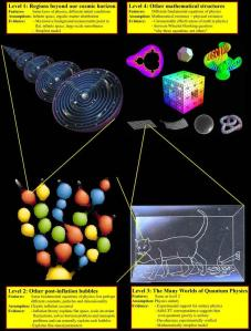 multiverses by Max Tegmark