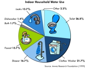 Where_Water_Is_Used
