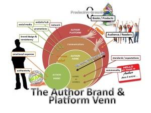 Branding_author-brand-venn