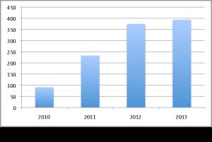 ebook sales to 2013