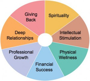 personal-success-wheel-300x268