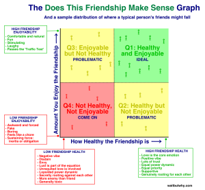 Friendship quadrant