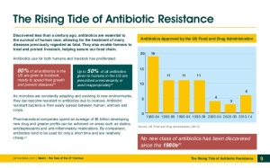 antibiotic resistance graphs