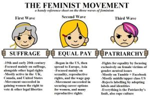 3 waves of feminism
